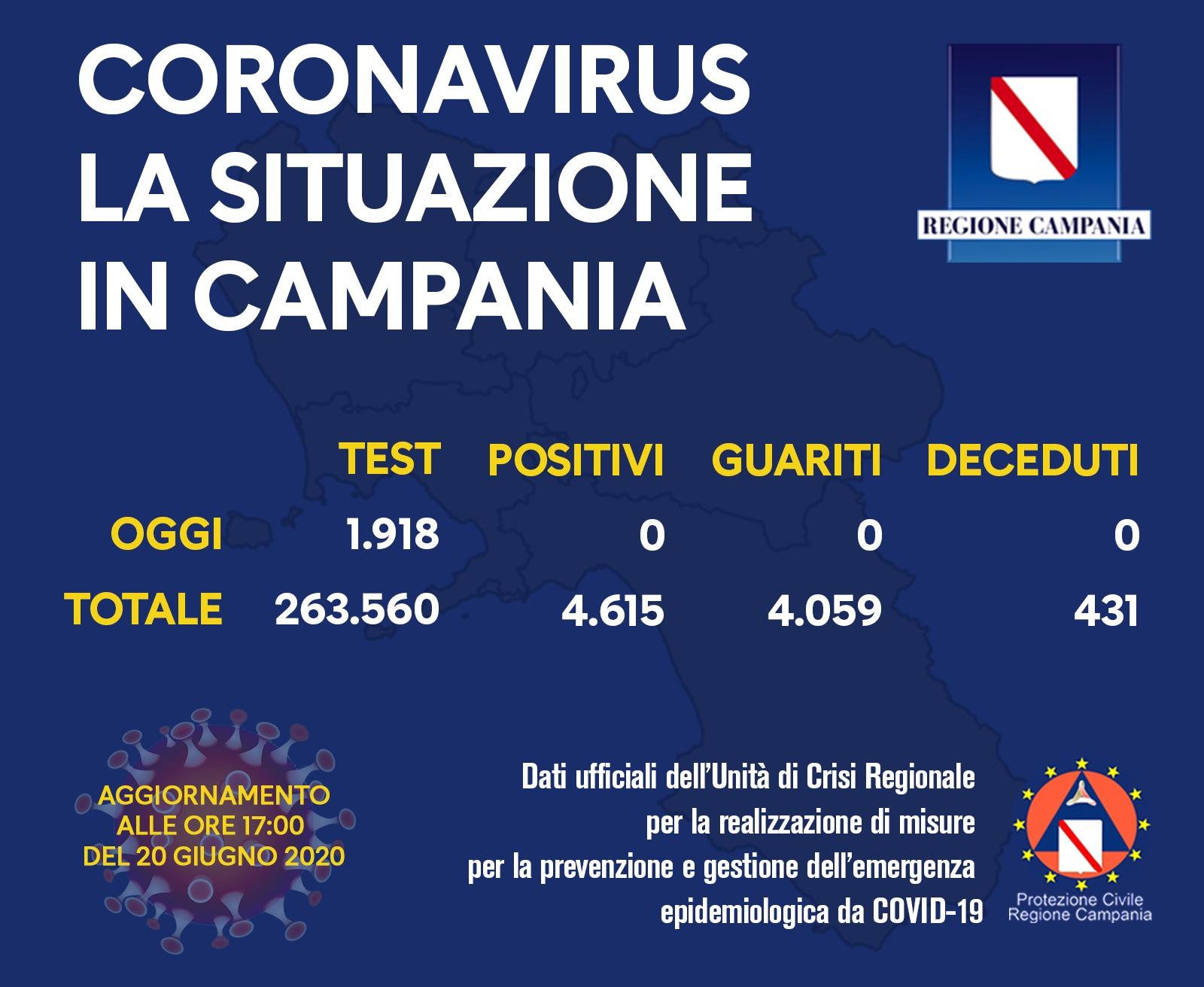 Coronavirus in Campania: bollettino delle ore 17:00 del 20 giugno 2020