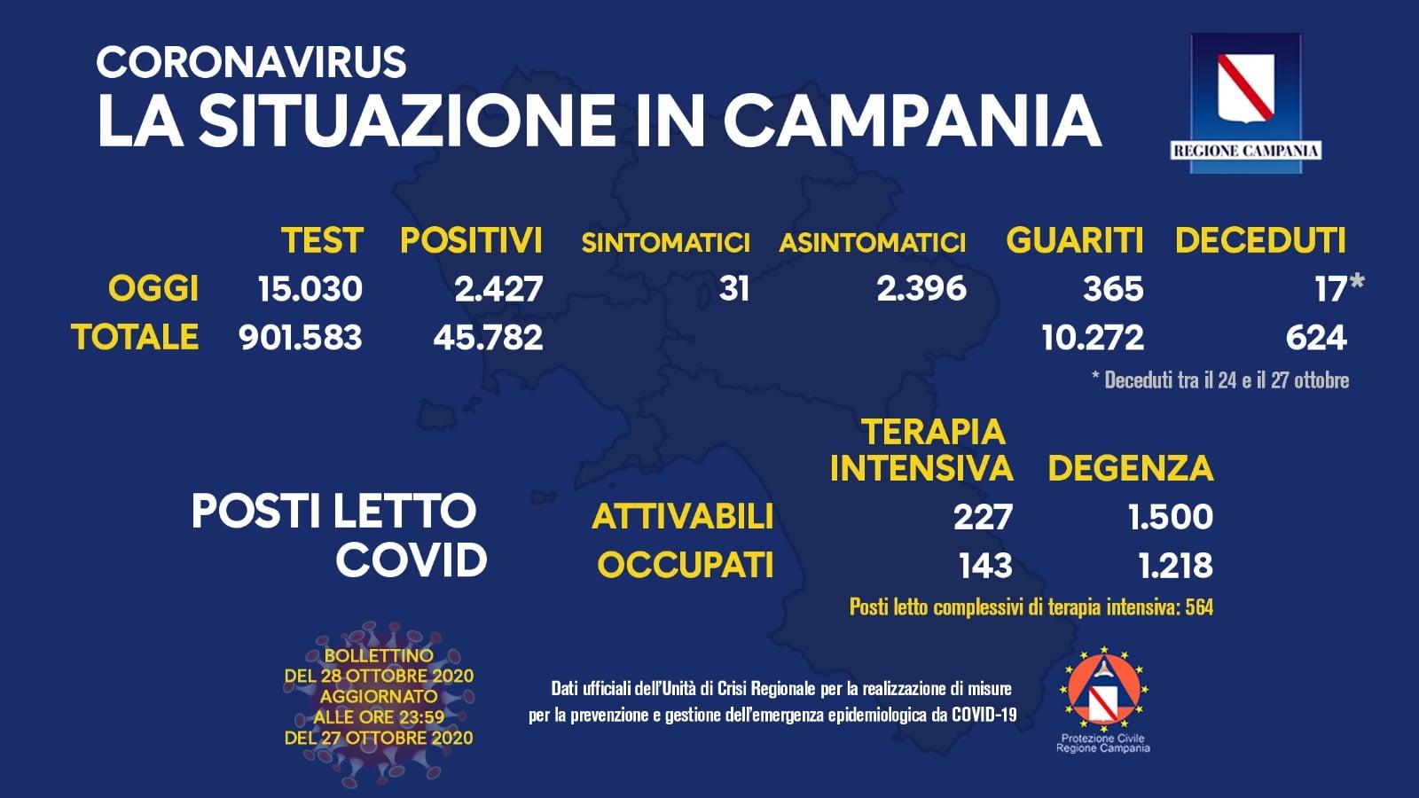 Coronavirus in Campania: bollettino del 28 ottobre 2020