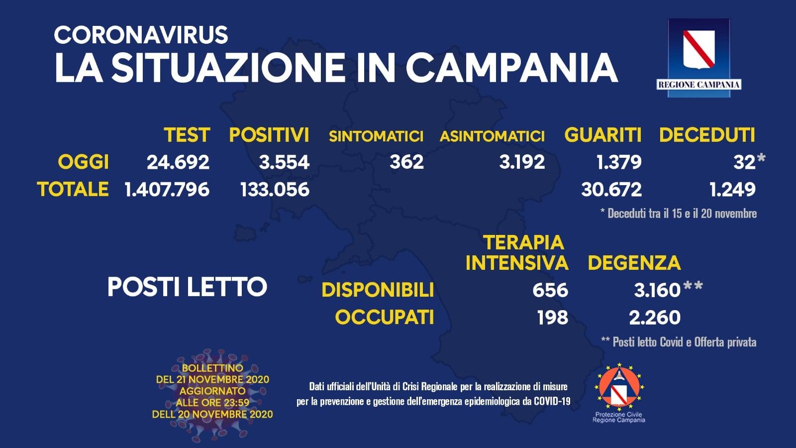 Coronavirus in Campania, bollettino di oggi 20 novembre 2020