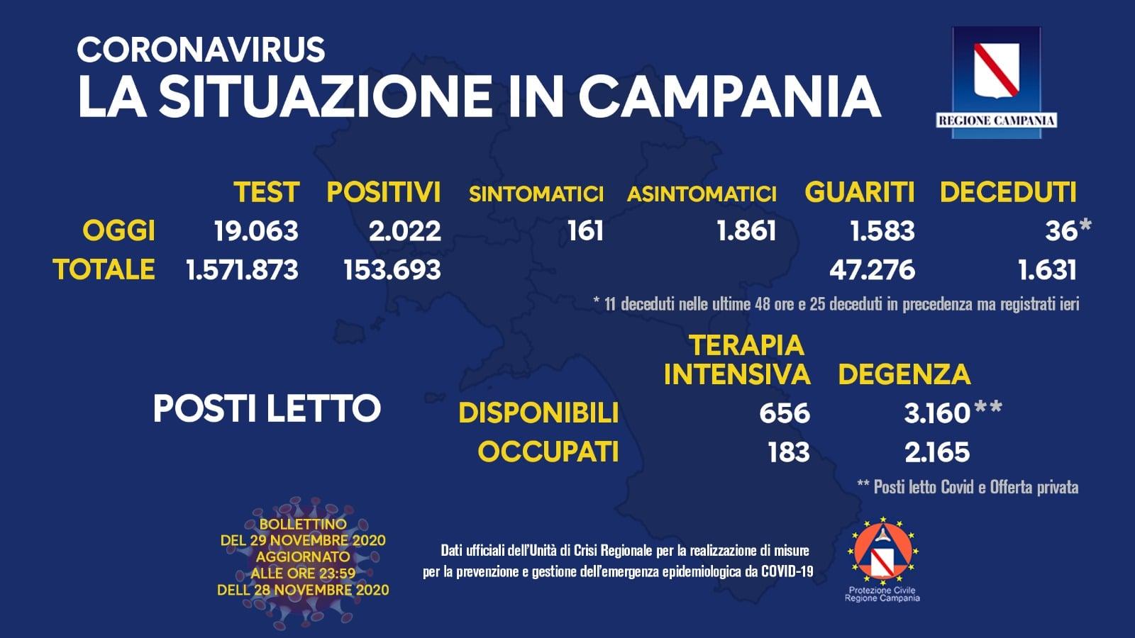 Covid in Campania: il bollettino di oggi 29 novembre