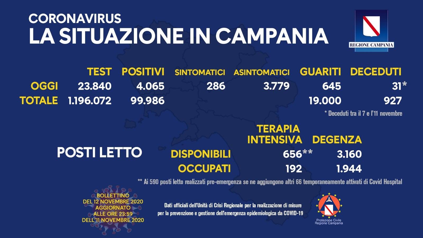 Coronavirus Campania, bollettino del 12 novembre 2020