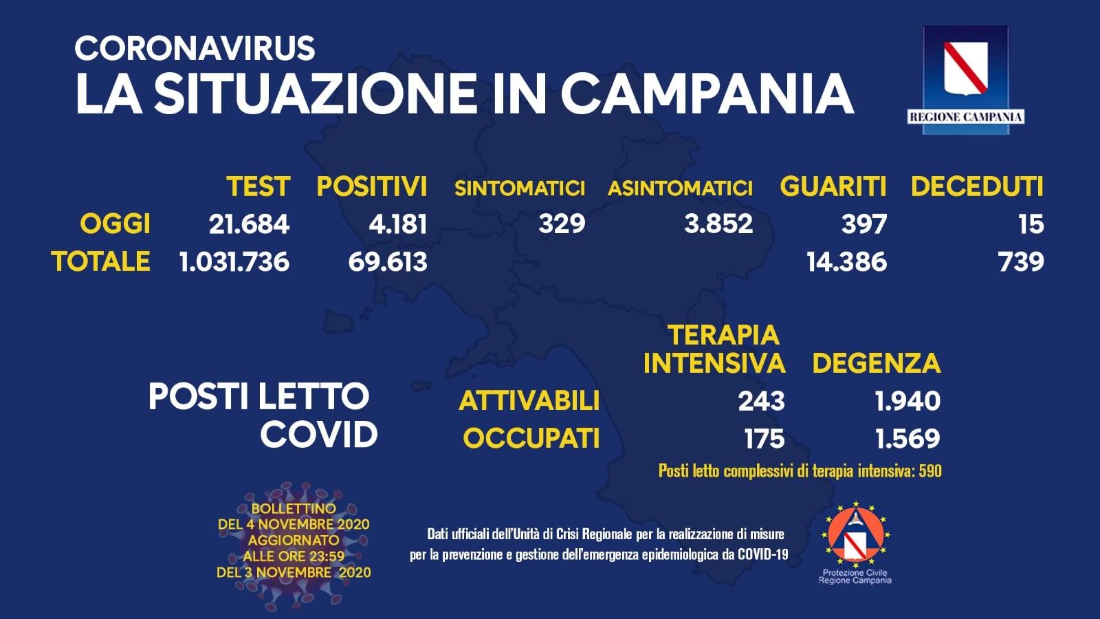 Coronavirus in Campania, bollettino 4 novembre: superati 4000 positivi