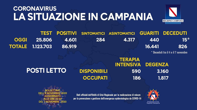 Coronavirus Campania: bollettino dell'8 novembre 2020
