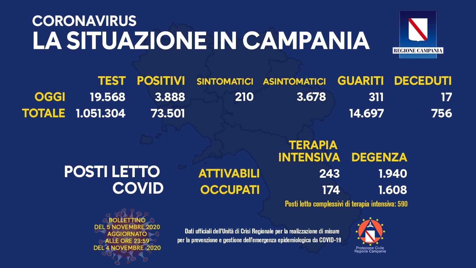 Coronavirus, bollettino della Campania: 5 novembre