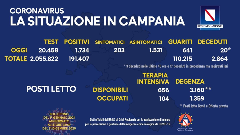 Coronavirus in Campania, bollettino del 1° gennaio 2021