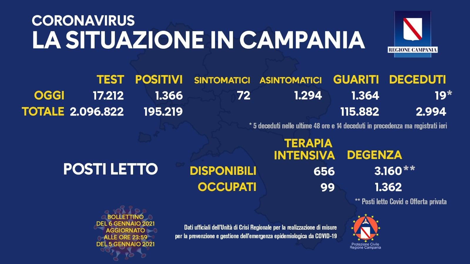 Coronavirus in Campania: bollettino del 6 gennaio