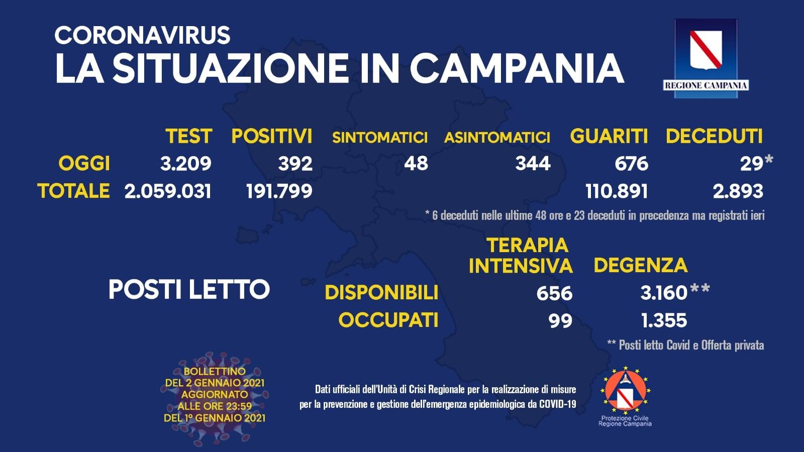 Coronavirus in Campania: bollettino del 2 gennaio 2021