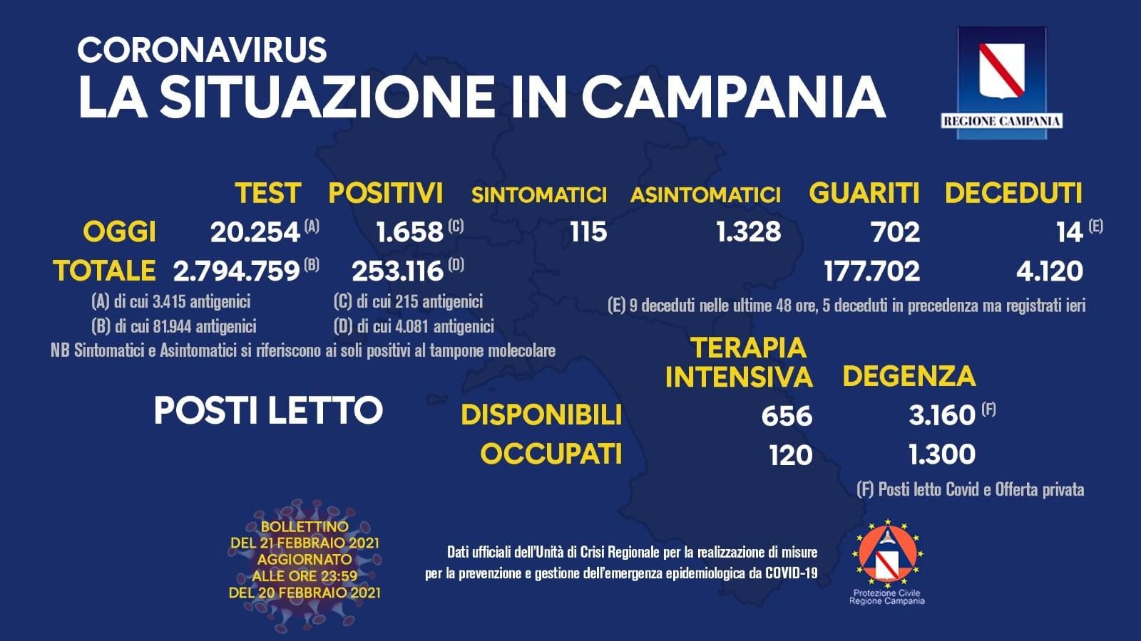 Coronavirus Campania, il bollettino 21 febbraio: aumenta il tasso di positivi