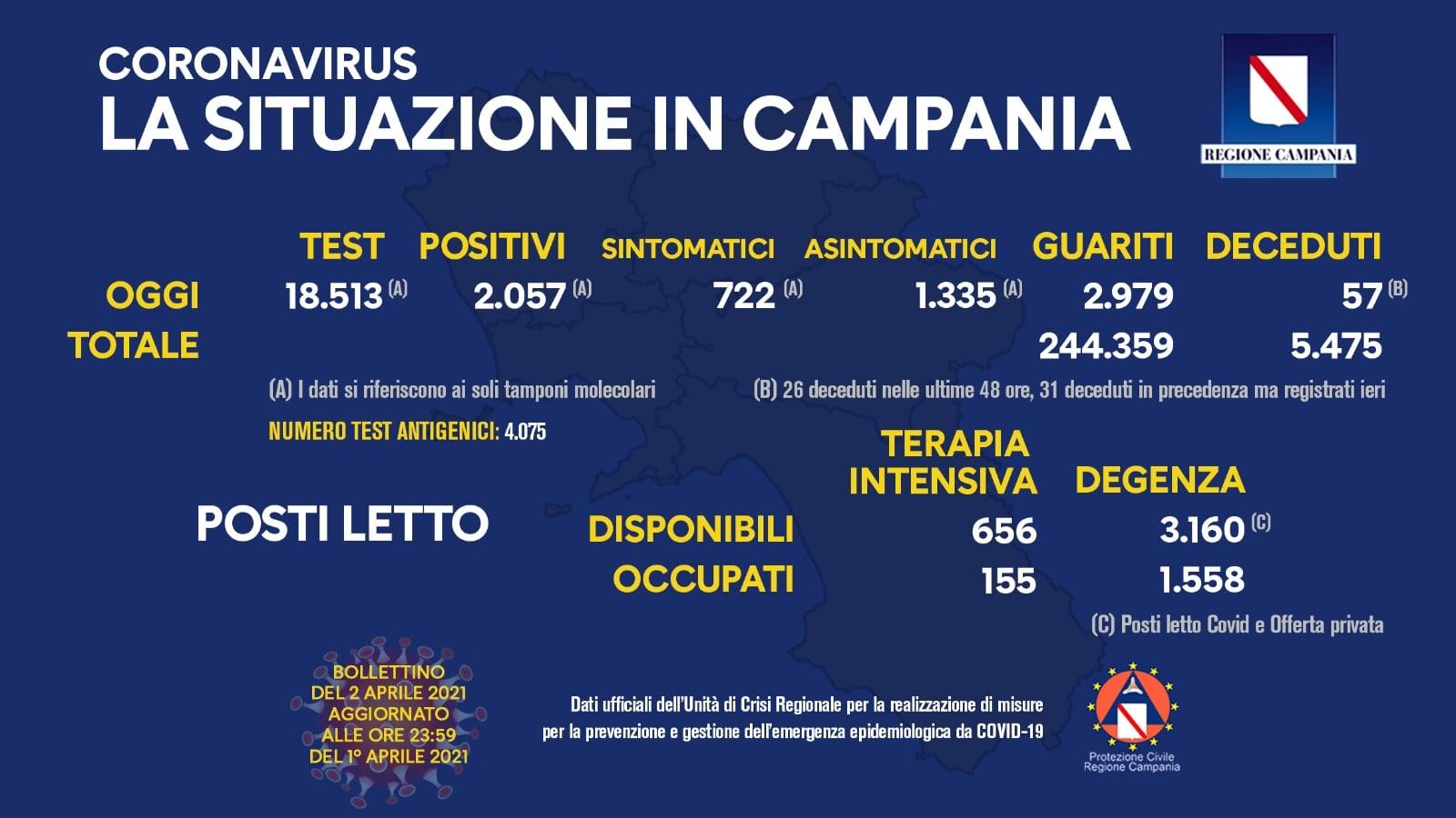 Coronavirus Campania, bollettino del 2 aprile 2021