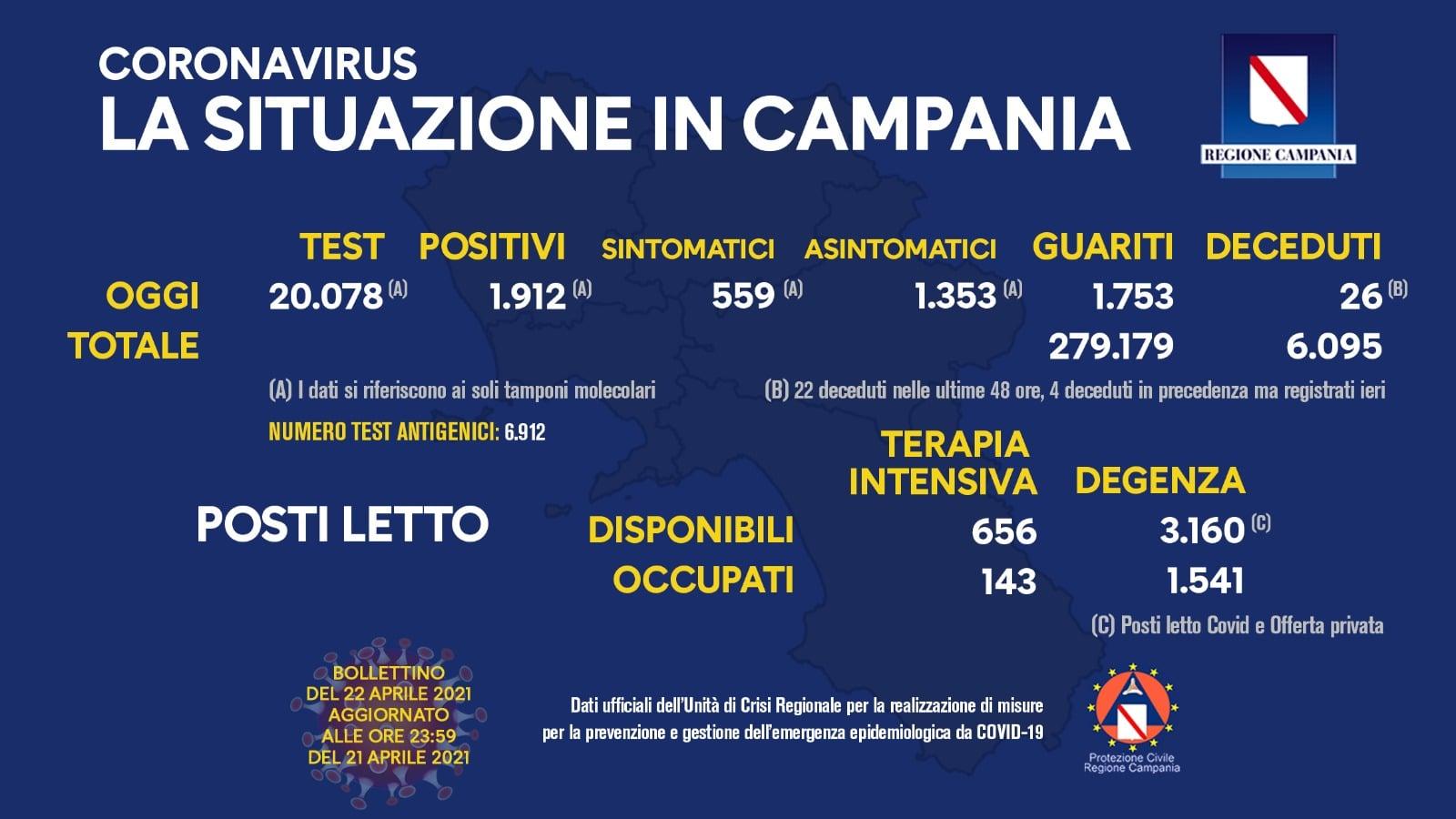 Coronavirus in Campania: bollettino del 22 aprile 2021