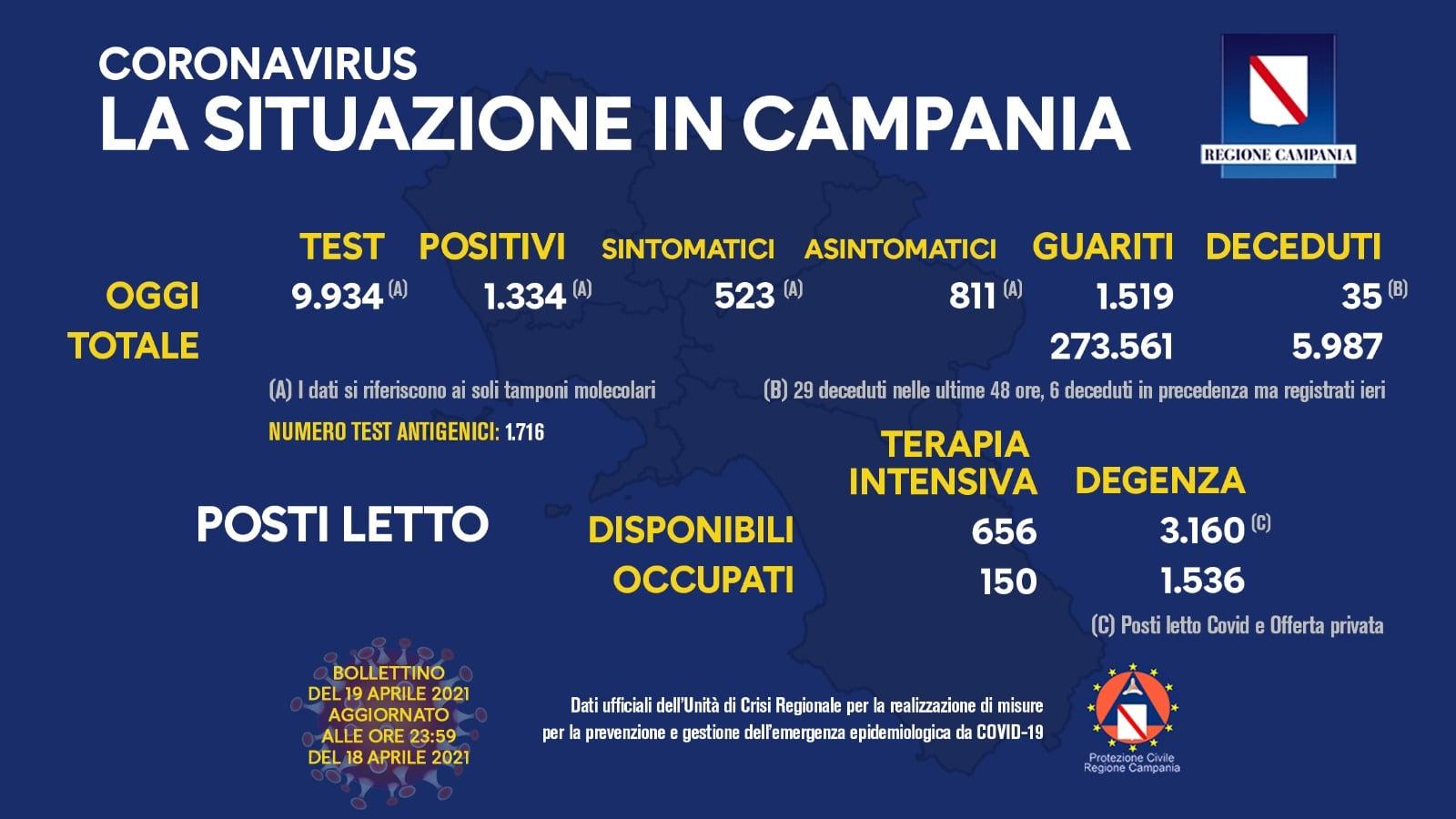 Coronavirus in Campania, bollettino del 19 aprile 2021
