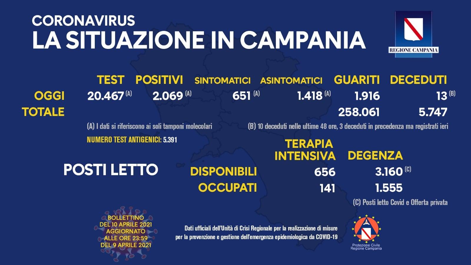 Coronavirus in Campania, bollettino del 10 aprile 2021