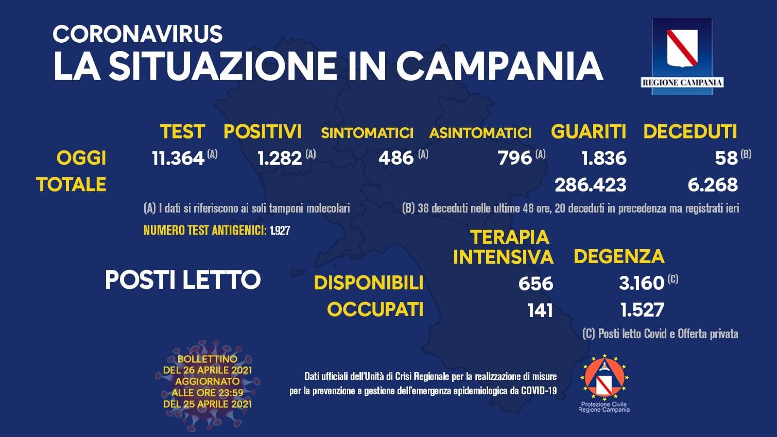 Coronavirus in Campania: bollettino del 26 aprile 2021