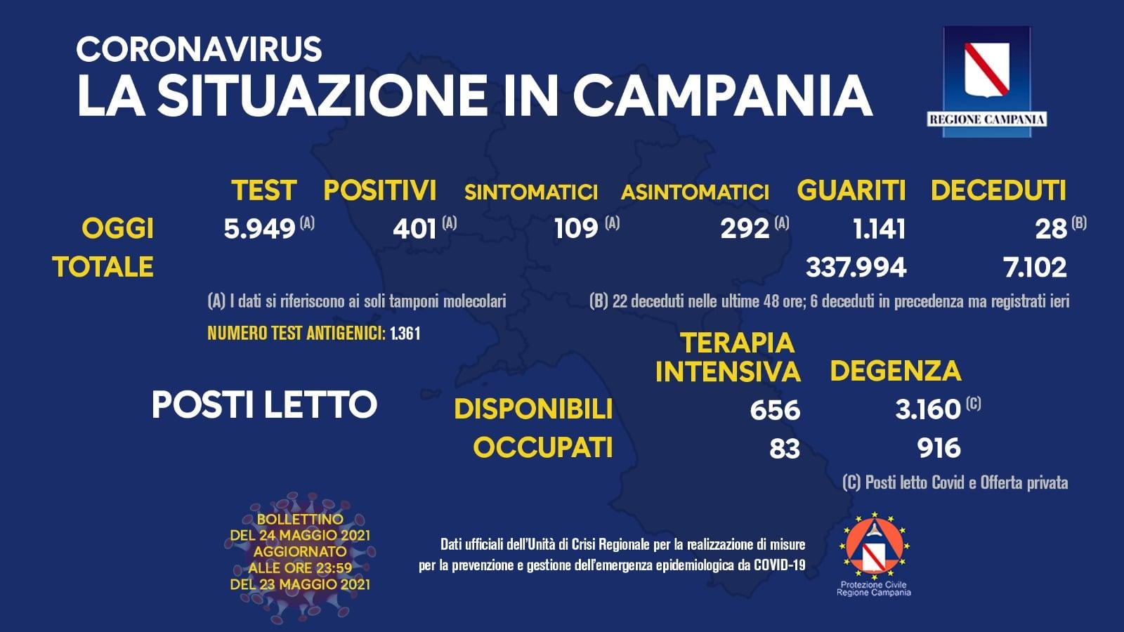 Coronavirus Campania, bollettino del 24 maggio 2021