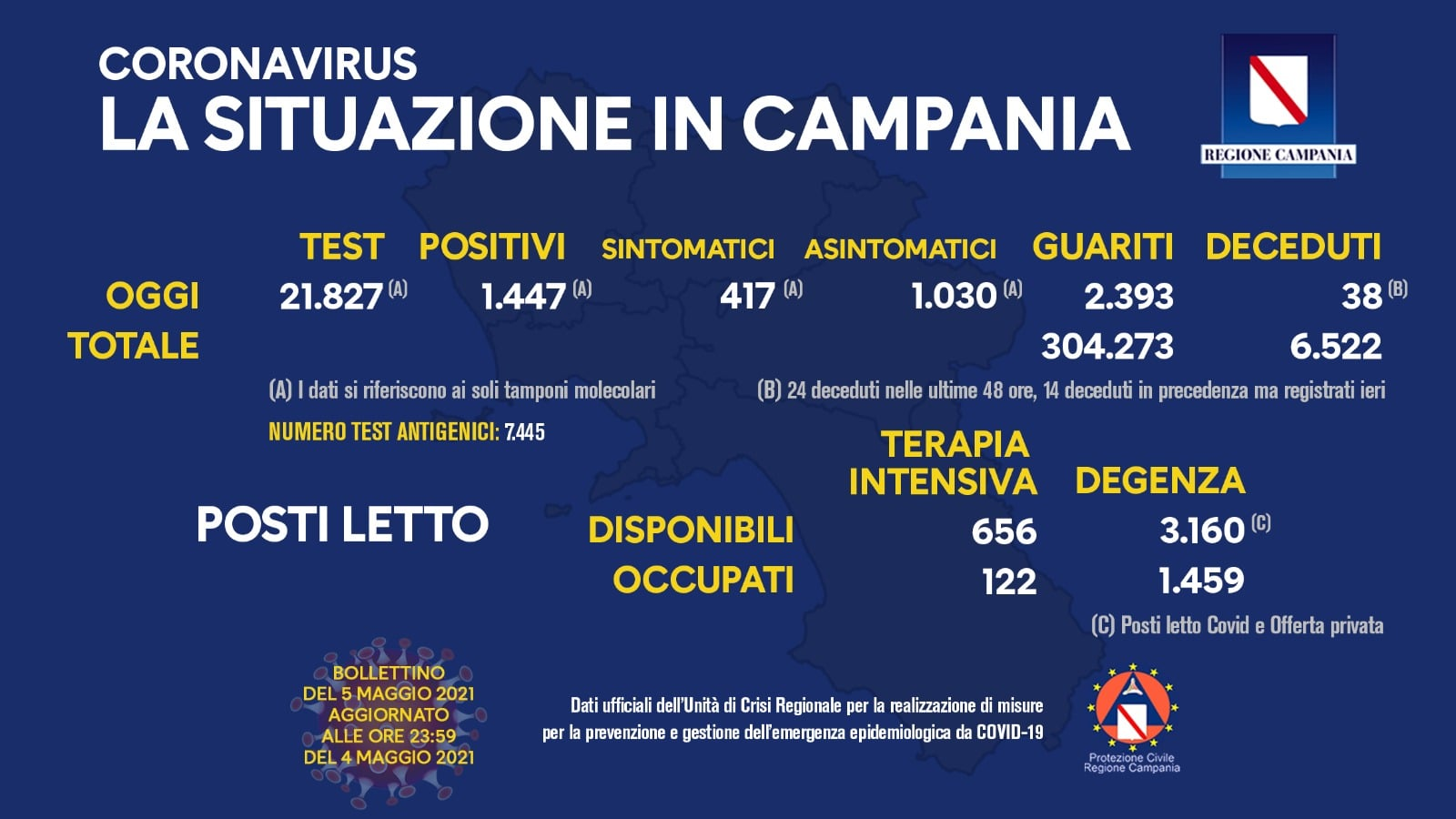 Coronavirus in Campania: bollettino del 5 maggio 2021